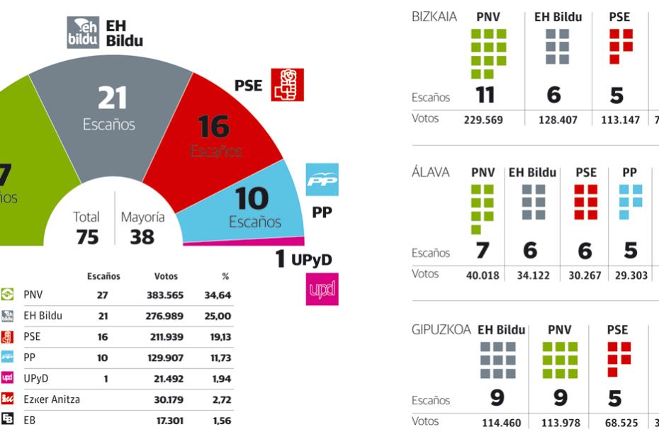 Elecciones País Vasco 2012