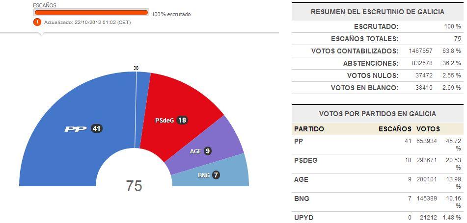 Elecciones Galicia 2012
