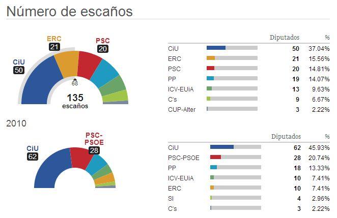 Cataluña elecciones 2012