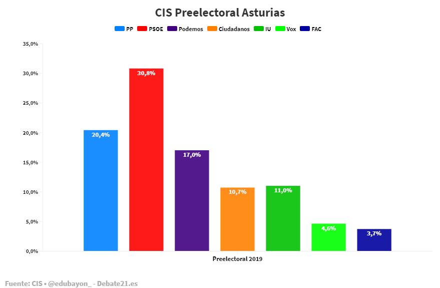 CIS Preelectoral Asturias