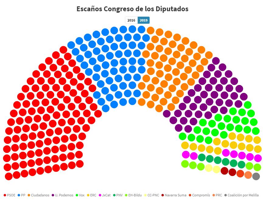 Congreso de los Diputados 2016-19 (2)