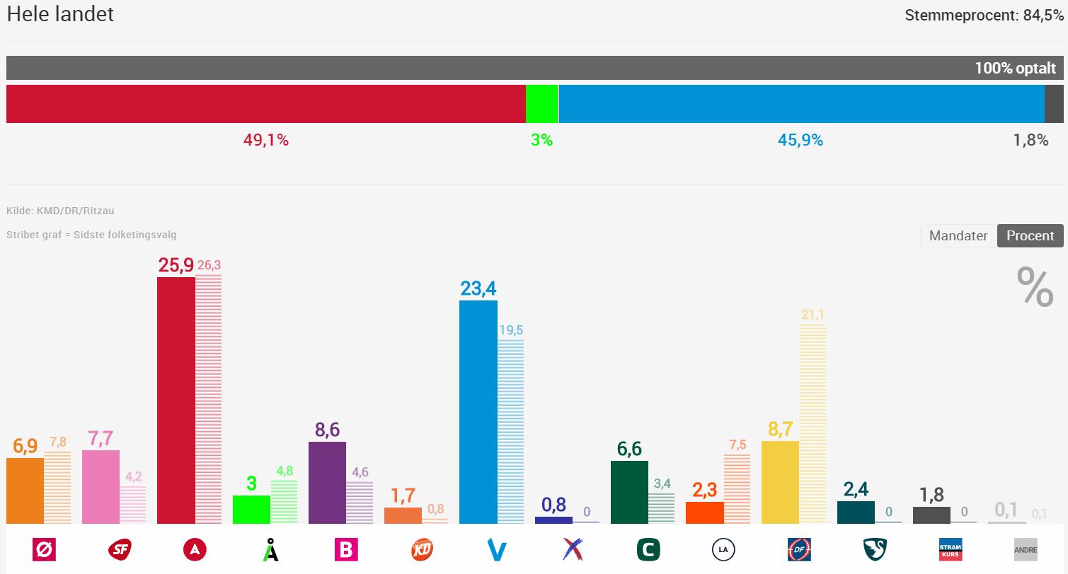 Dinamarca Elecciones