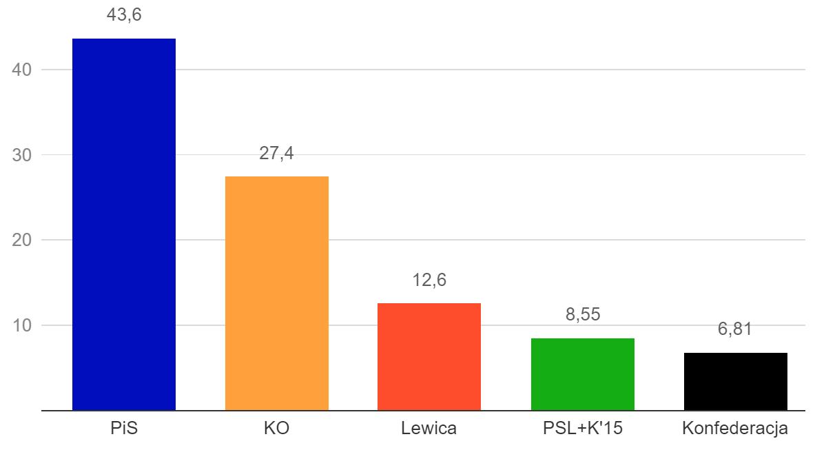 Polonia Elecciones