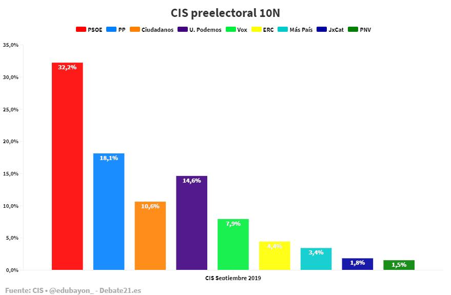 CIS Preelectoral 2019